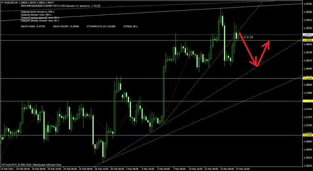 Торговля на бирже. Технический анализ EUR/USD на 16/03/2014 и разбор полетов прошлой недели.