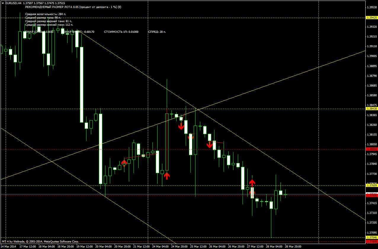 Торговля на бирже. Технический анализ EUR/USD на 30/03/2014 и разбор полетов прошлой недели.