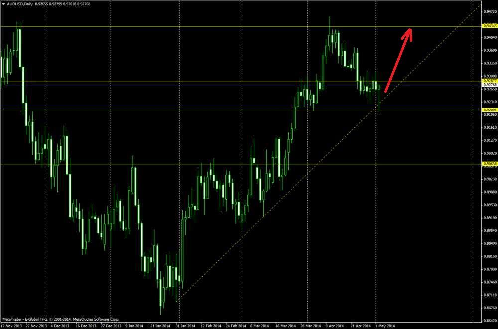 Самостоятельная торговля на бирже. Технический анализ на 04/05/2014 и разбор полетов прошлой недели.