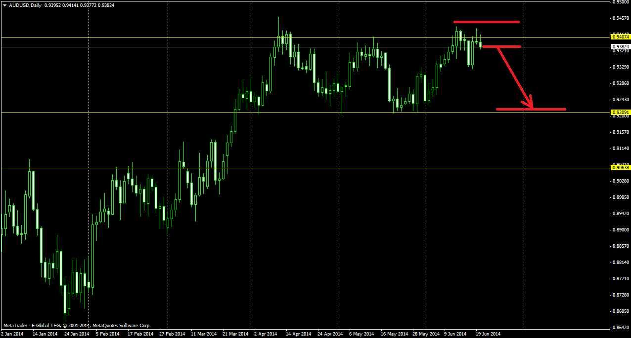 Анализ валютного рынка Форекс на 22/06/2014. Разбор полетов прошлой недели.